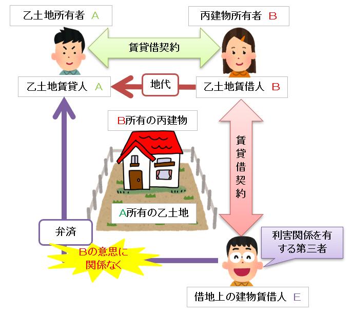 利害関係のある第三者弁済の図 借地上の建物賃借人