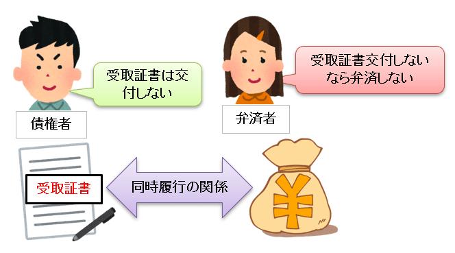 弁済と受取証書の交付は同時履行の関係
