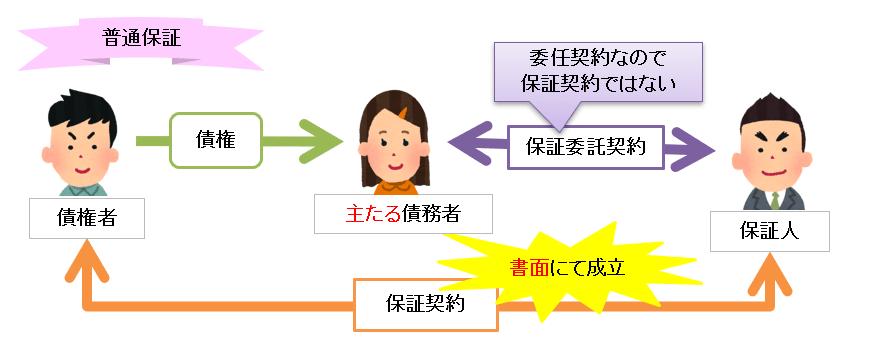 普通保証のイメージ図