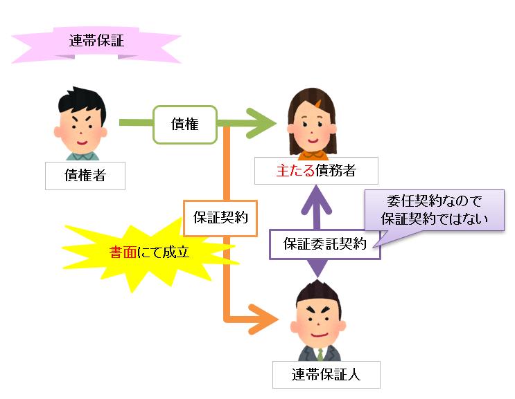 連帯保証のイメージ図