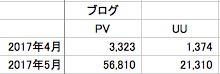 ブログのPV数とUU数