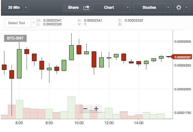Bittrex SNT価格チャート