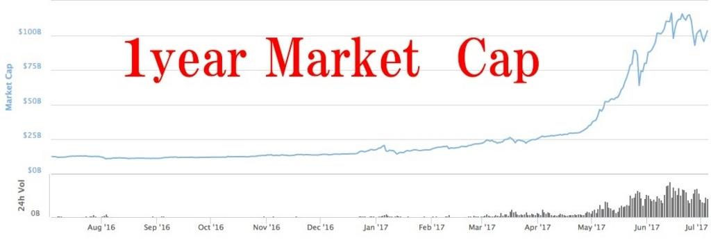 ここ1年のマーケットキャップ