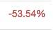 時価総額11位 BitShares 下落%