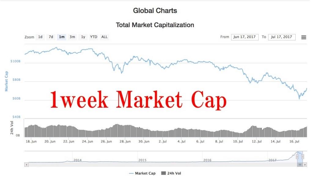 1week market cap