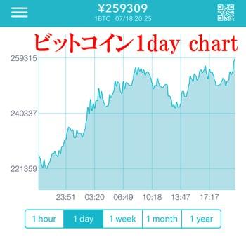 ビットコイン(BTC) 価格チャート