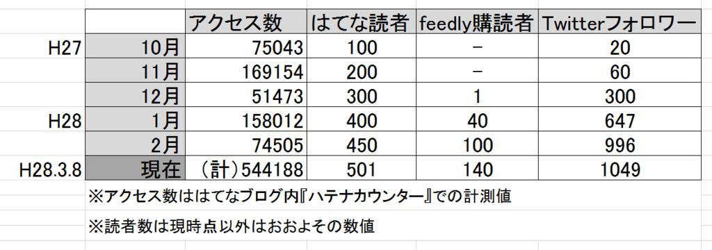 f:id:pojihiguma:20160308085423p:plain