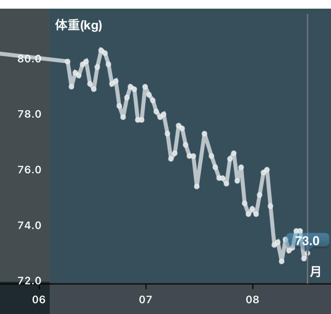 ファスティング2か月半で7kg減ったグラフ