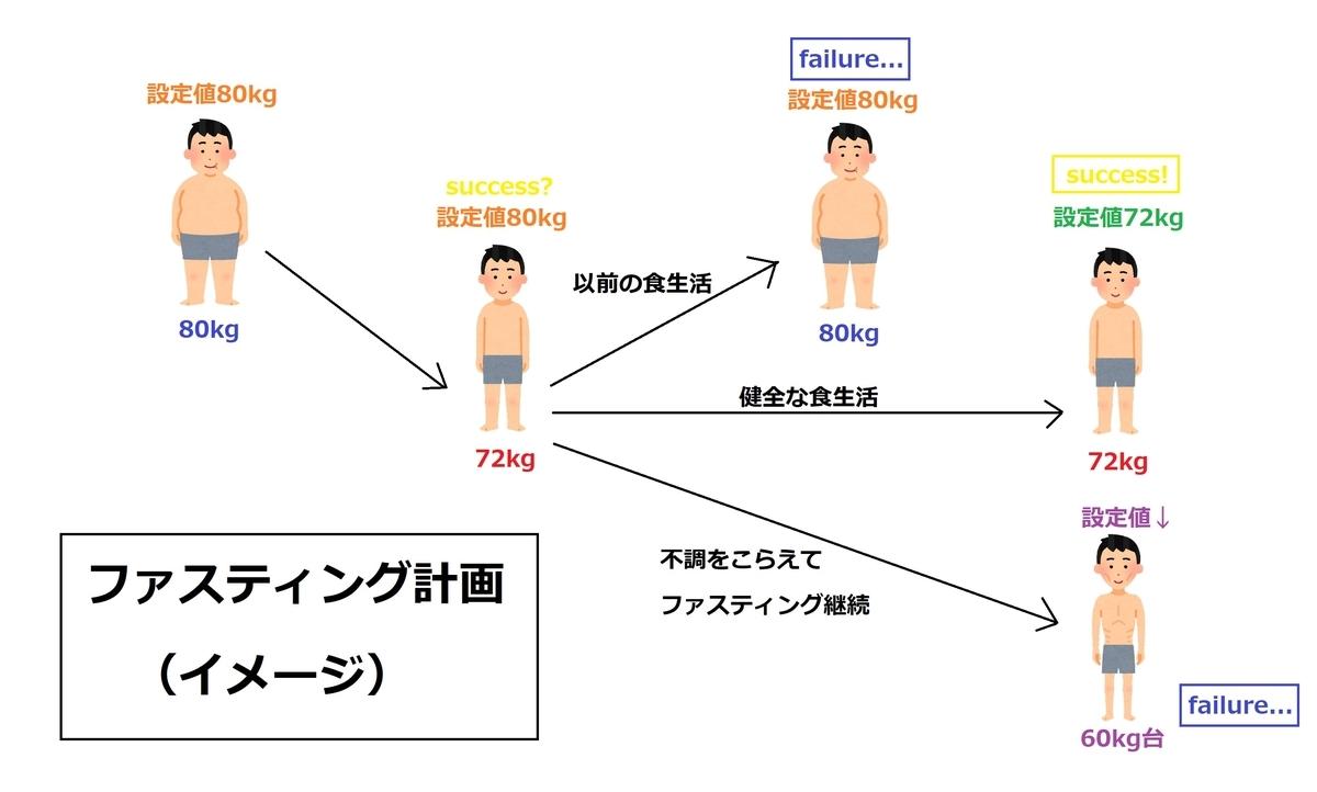 ファスティング計画イメージ