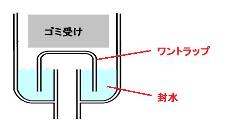 排水口 トラップ