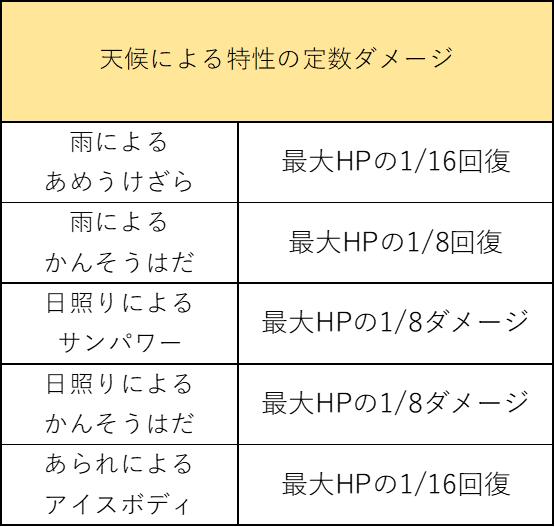 f:id:pokelive:20210321084326p:plain