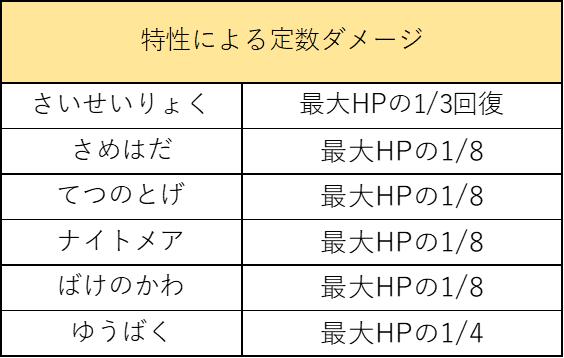 f:id:pokelive:20210321084355p:plain