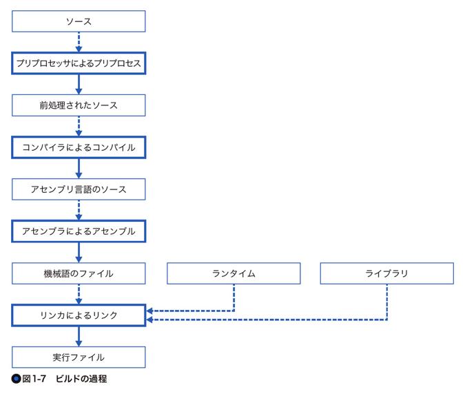 f:id:pokuwagata:20181109000229p:plain