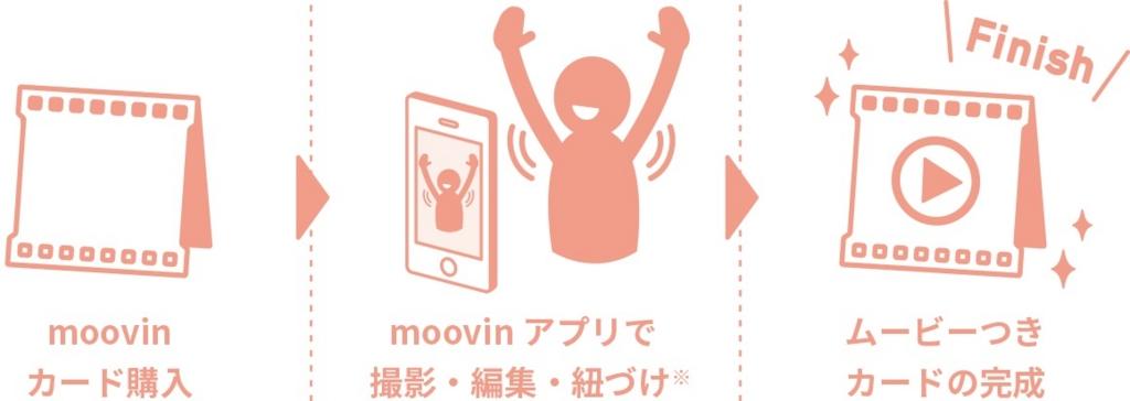 「moovin」の使い方