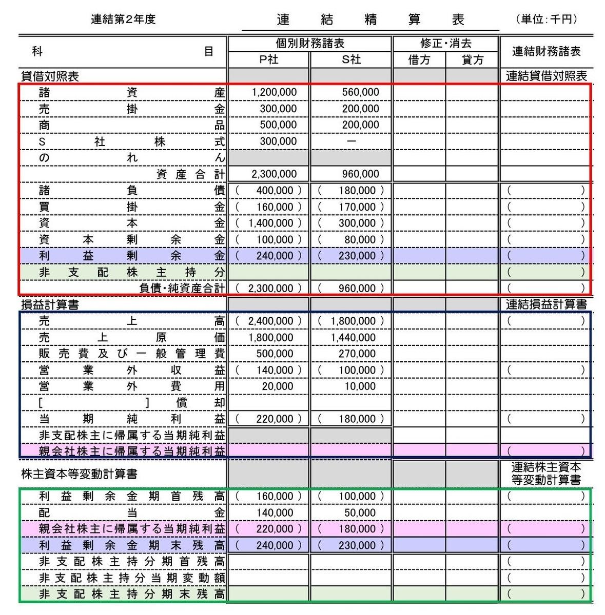 連結会計その5~連結精算表の作成~ - ポリテク火星出張所!