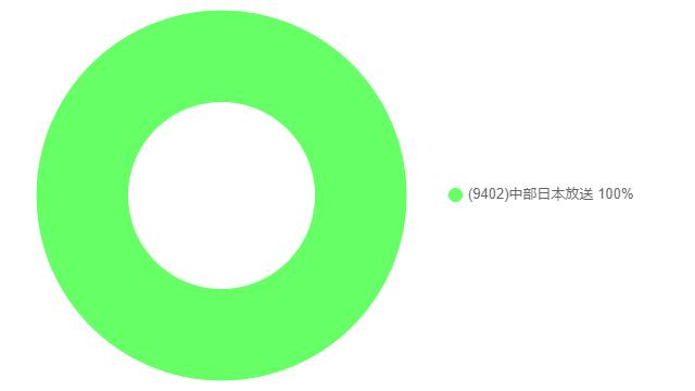 f:id:ponchiguma:20200229101541p:plain