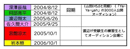 渡辺 翔太 同期