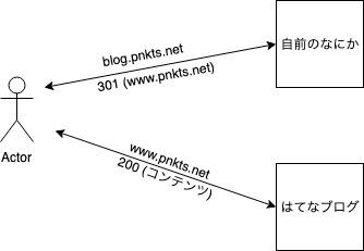 f:id:ponkotsu0605:20190721234019j:plain