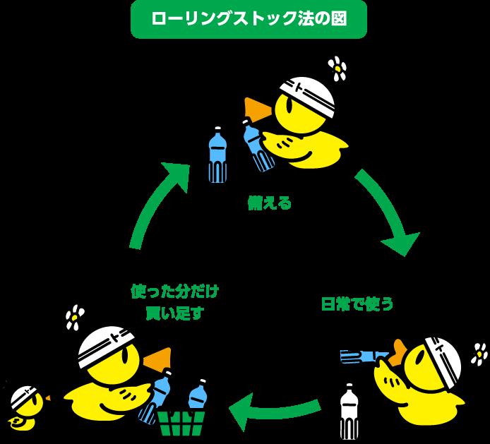 ローリングストック図