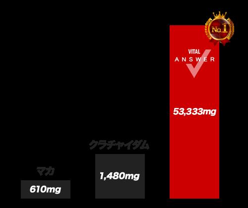 バイタルアンサーのグラフ