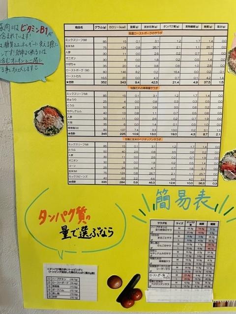 神楽坂WithGreen 栄養成分表2