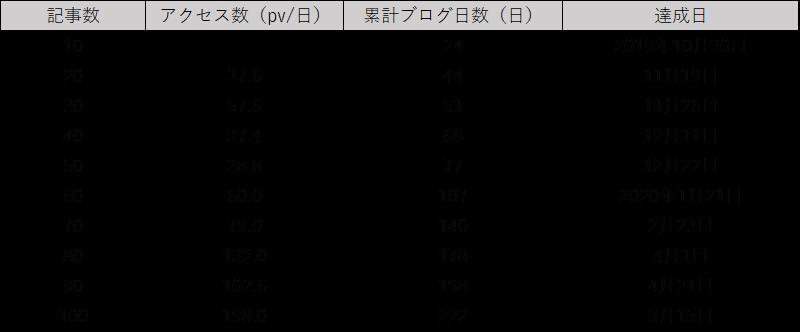 f:id:ponpon825:20200515185015p:plain