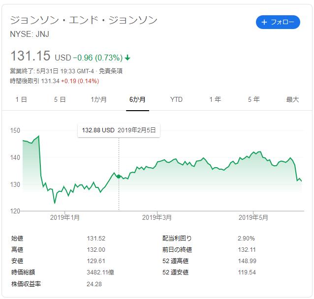 f:id:ponta-stock:20190602203324p:plain