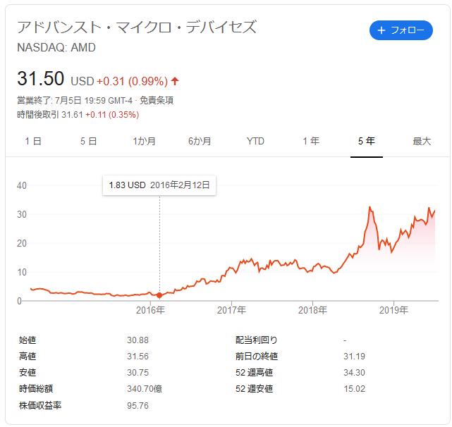 f:id:ponta-stock:20190707190851p:plain