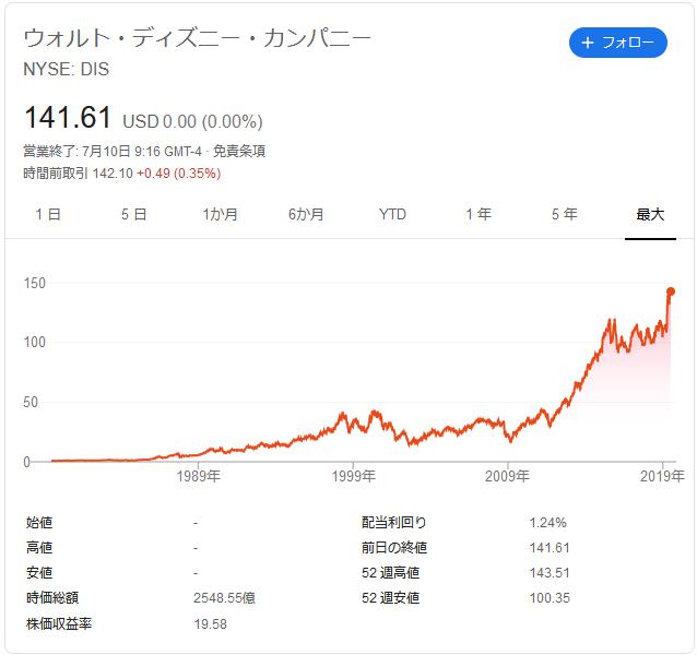 f:id:ponta-stock:20190710222630p:plain