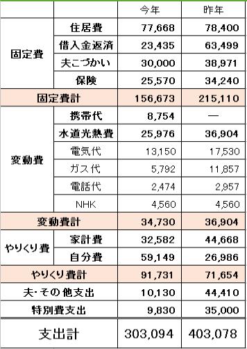 1月分家計簿 昨年より10万円支出が減りました