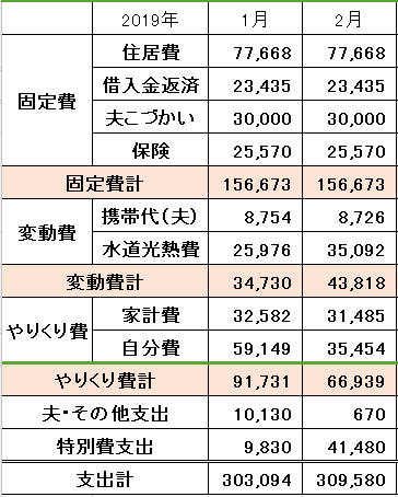 2019年2月の家計簿
