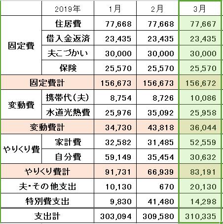 2019年3月の家計簿