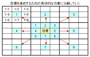 大谷翔平 マンダラート