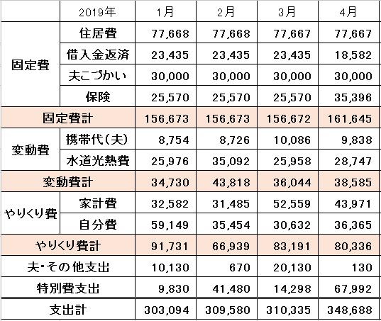 2019年4月の家計簿