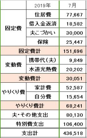 2019年7月の家計簿