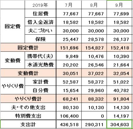 2019年9月の家計簿