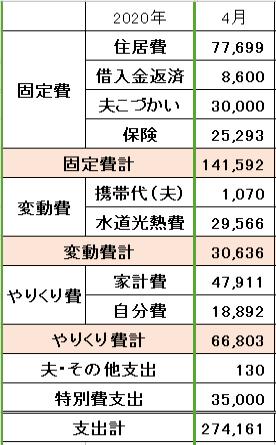 2020年4月の家計簿