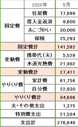 2020年5月の家計簿
