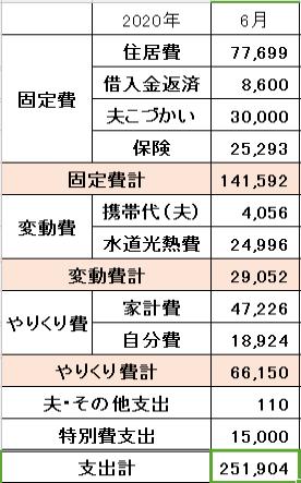 2020年6月の家計簿