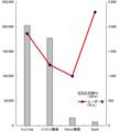 動画PV_ユーザ数 グラフ