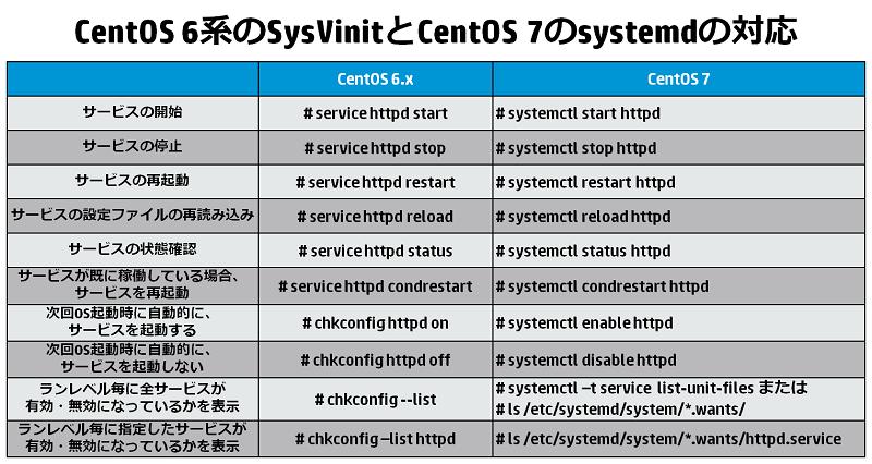 CentOS 6系のserviceコマンドやchkconfigコマンドとCentOS 7のsystemdの対応関係