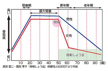 chart_bone.jpg