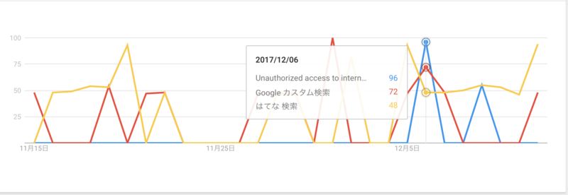 2017/12/06  Unauthorized access to internal API:96, Google カスタム検索:72, はてな 検索:48