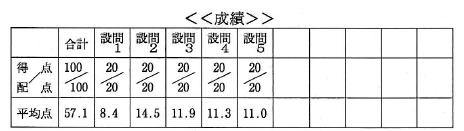 日商簿記検定2級合格表(満点のもの)
