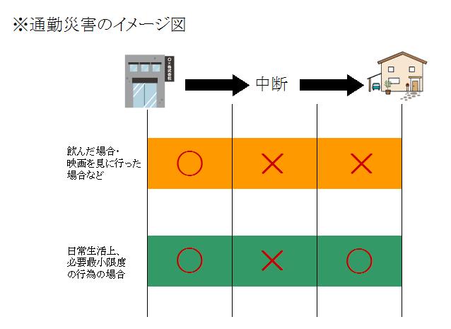 労災保険・通勤災害適用要件イメージ図