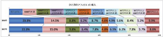 1ヶ月のアフィリエイト収入(2017年~2018年)