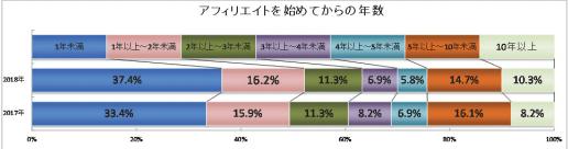 アフィリエイトを始めてからの経過年数(2017年~2018年)