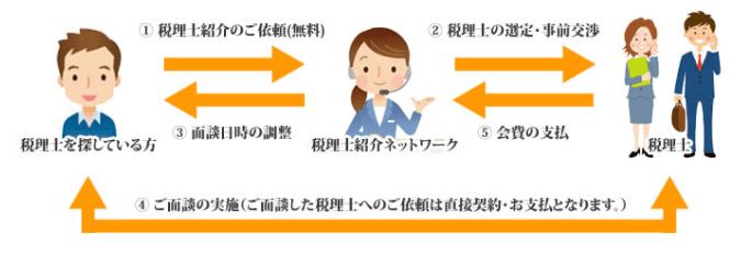 税理士紹介ネットワークの紹介までの流れ