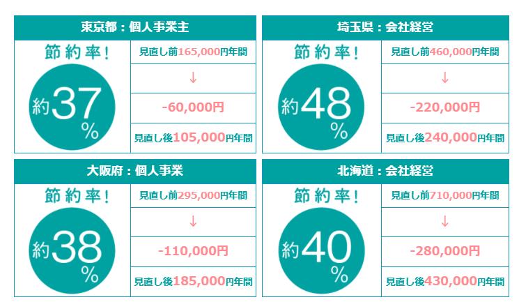コスト削減例(引用:税理士紹介ラボ)