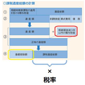 相続税の遺産総額説明図(国税庁抜粋後加筆)